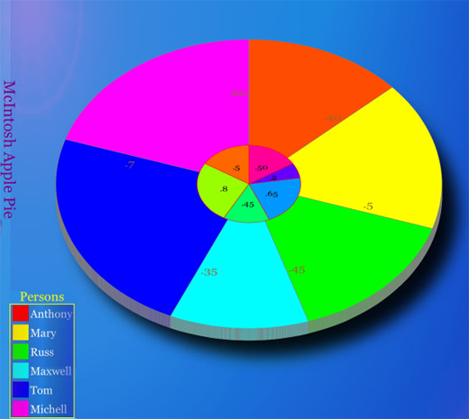 Uichart Ios Chart Touchcontrols Ios Framework Xcode Objective C Swift